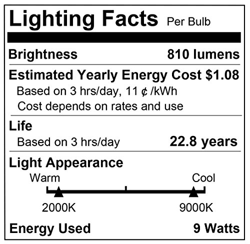 LOHAS Smart LED Bulb, Wi-Fi Light, Multicolored LED Bulbs, A19 LED Dimmable 60W Equivalent(9W), Smartphone Controlled Daylight & Night Light, Home Lighting Works with Amazon Alexa(1 Pack)