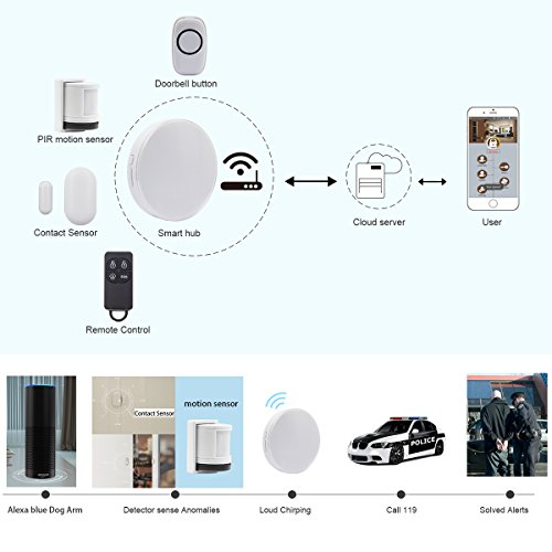 Wireless Smart Home Security Alarm System with Siren, Wifi Alexa Compatible Home Security System,App Compatible with IP Camera Control by IOS&Andriod Smartphone
