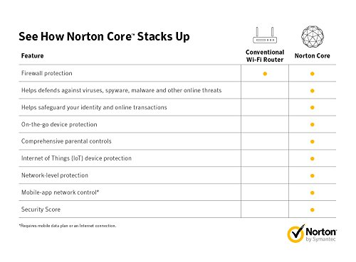Norton Core Secure Wi-Fi Router,