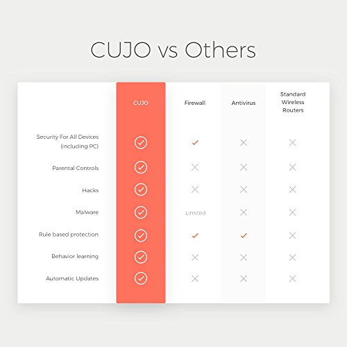CUJO Smart Internet Security Firewall with FREE SUBSCRIPTION - Protects Your Network from Viruses and Hacking/ For Home & Business/ Plug Into Your Router